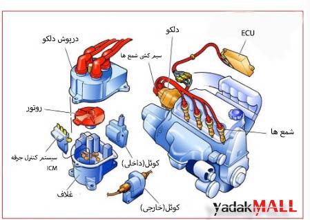 شمع خودرو   Ignition System