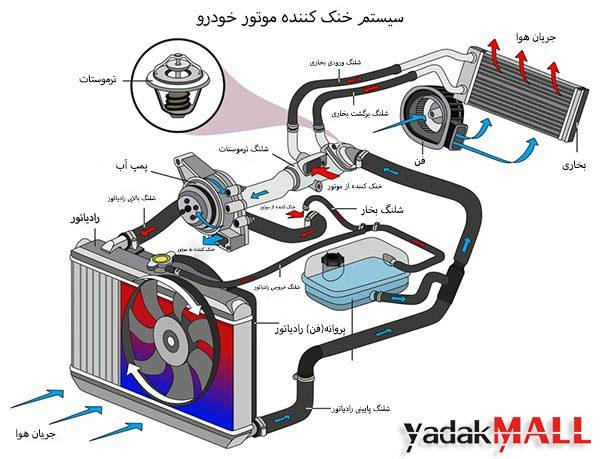 سیستم-خنک-کننده-موتور-خودرو