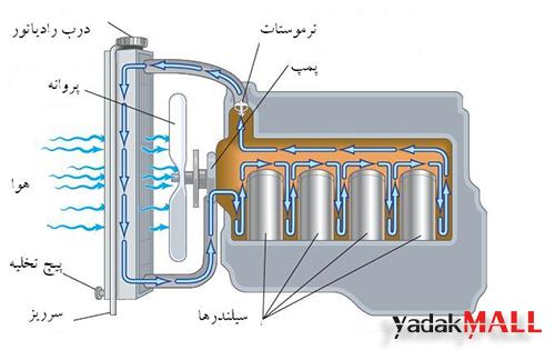 نحوه-عملکرد-سیستم-خنک-کننده-خودرو